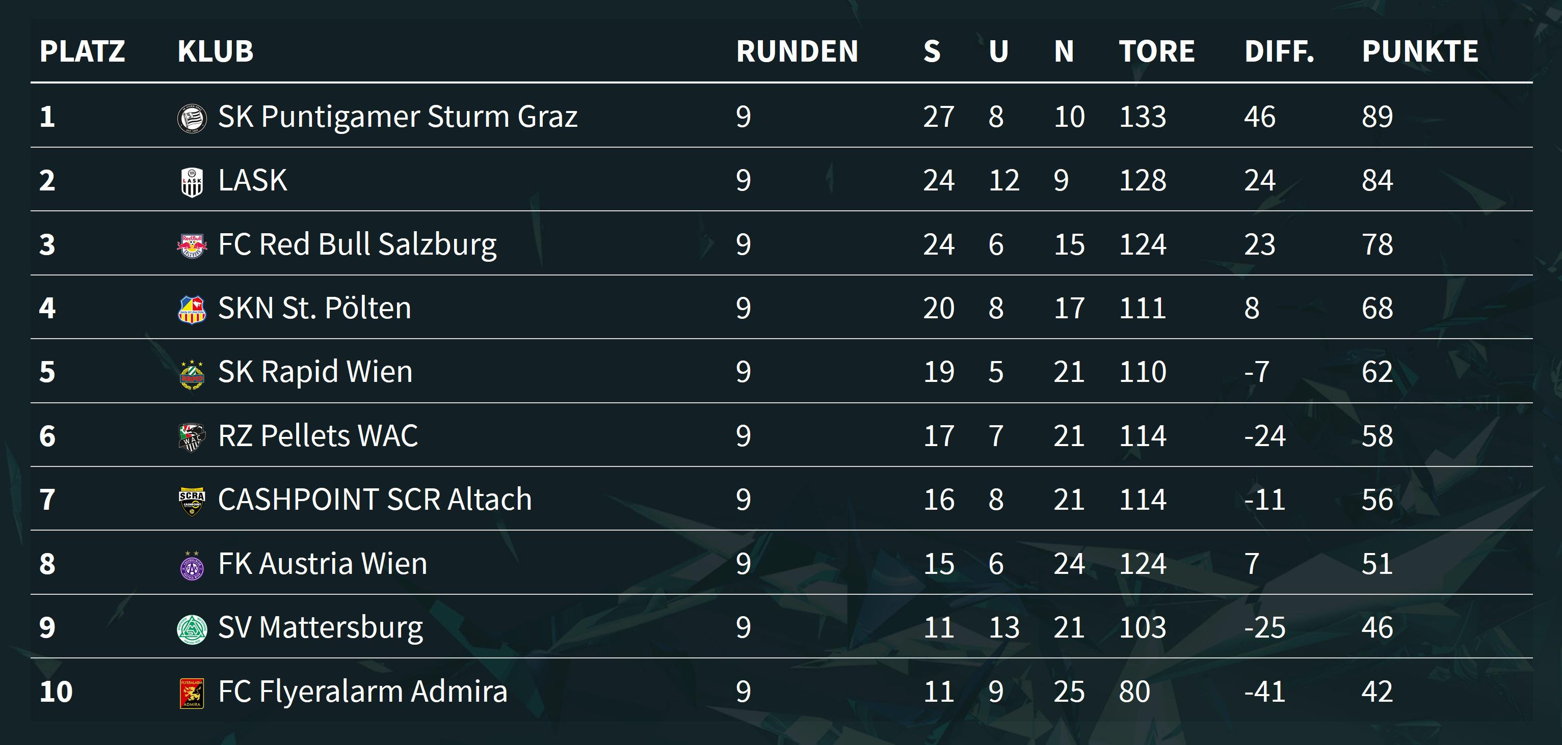 SK Sturm Graz erster Meister der eBundesliga - Sercan Kara (LASK) gewinnt den Einzelbewerb